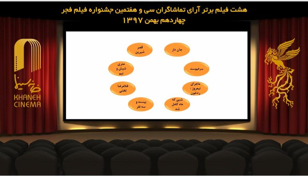 فیلم تنابنده هم از رقابت آرای مردمی حذف شد