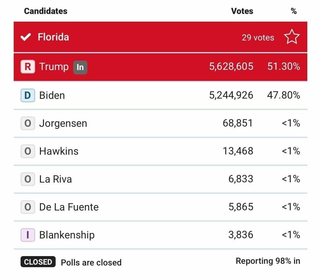 رای ترامپ در فلوریدا