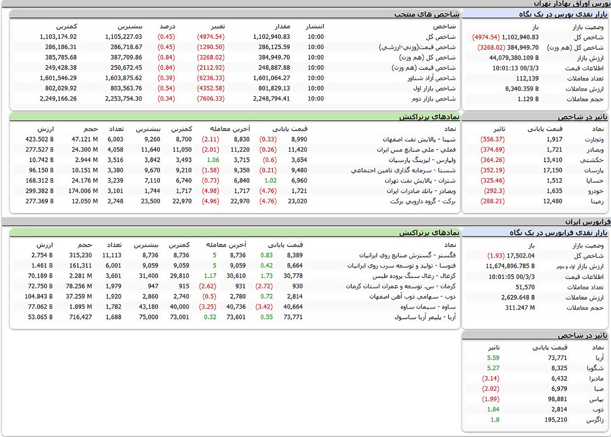 جدول شاخص کل بورس امروز
