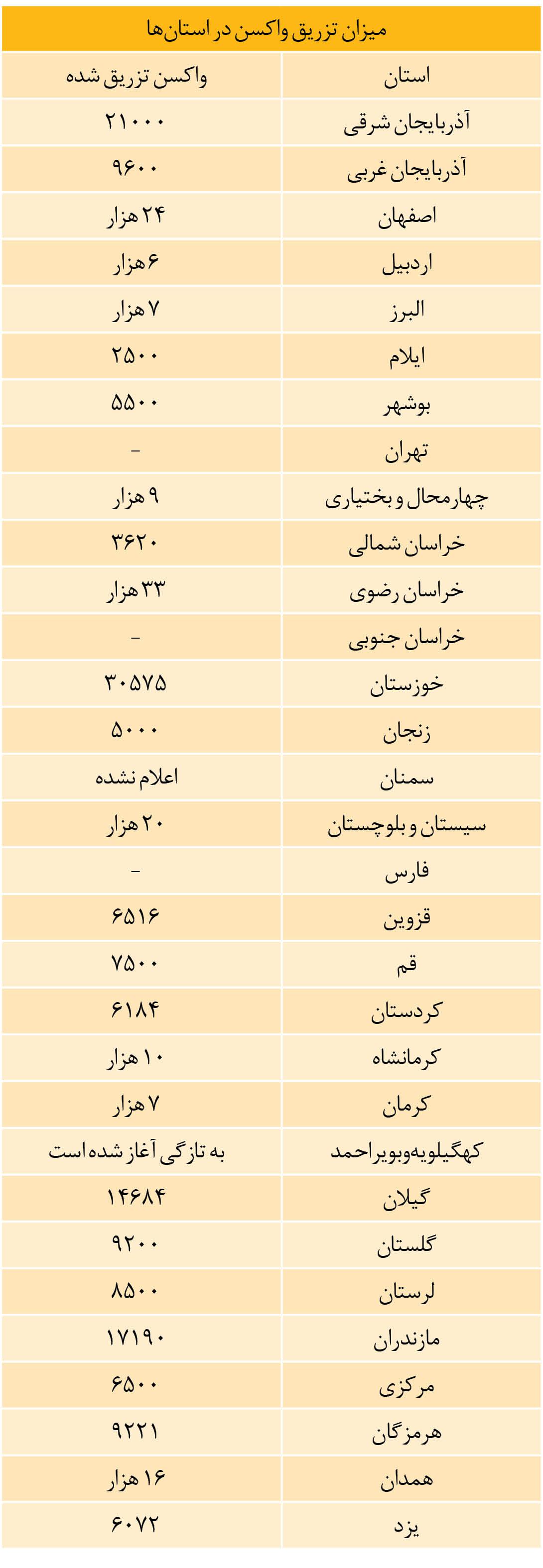 آمار کامل واکسیناسیون در تمام استان ها