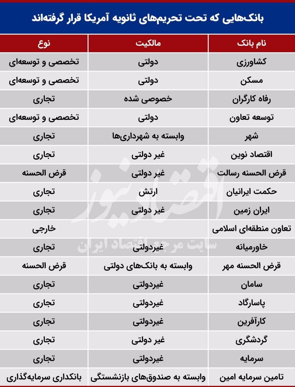 بانک های تحریمی ایران