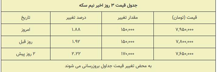 Screenshot_2020-10-01 قیمت سکه نیم سکه و ربع سکه امروز پنجشنبه ۱۳۹۹ ۰۷ ۱۰ ربعسکه کانال عوض کرد(1)