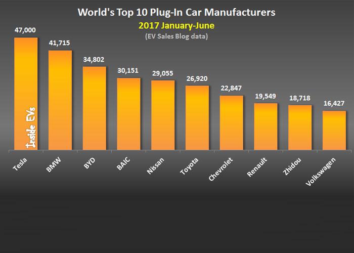 پرفروش ترین خودروهای هیبریدی،