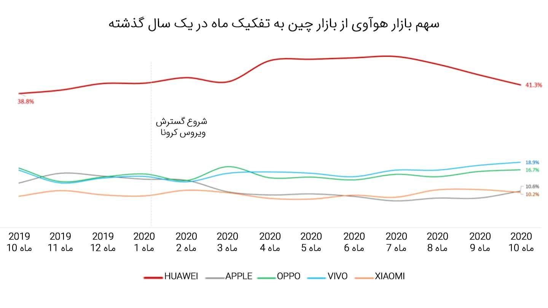 هوآوی همچنان در رتبه دوم جهانی فروش گوشی هوشمند