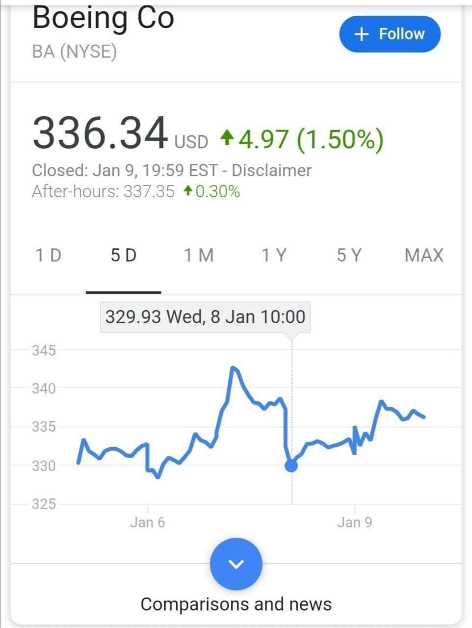نمودار تغییرات قیمت سهام شرکت هواپیمایی بوئینگ از زمان خبر سقوط تا مطرح شدن احتمال برخورد موشک سیستم پدافندی به آن نشان میدهد این تلاشها برای چیست