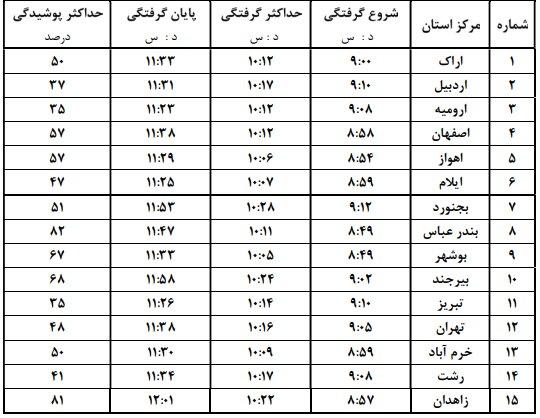 جدول وقوع خورشیدگرفتگی در ایران
