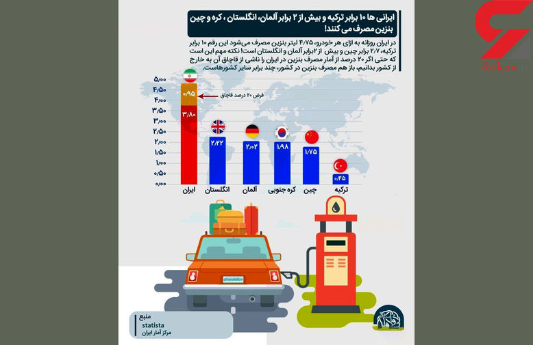 مهار قاچاقچیان سوخت با استفاده از کارت سوخت