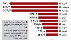10 تولیدکننده برتر نفت در جهان +اینفوگرافی