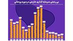 بیرغبتی سرمایهگذاری خارجی در دولت روحانی
