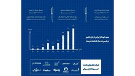 خودکار ایرانی به مرز خودکفایی کامل رسید/ خودکارهای مورد علاقه رهبر انقلاب + عکس