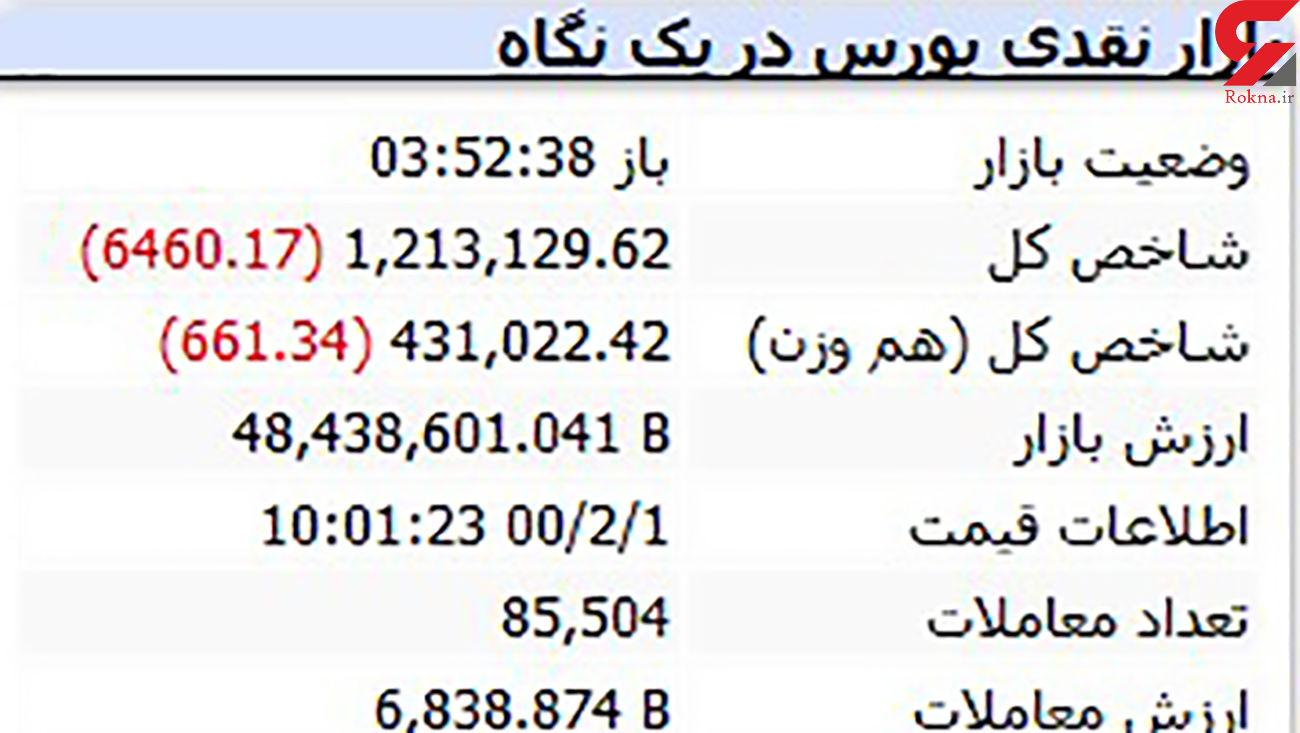 چرا ساعت سایت بورس تهران زمان اشتباه را نشان می دهد ؟