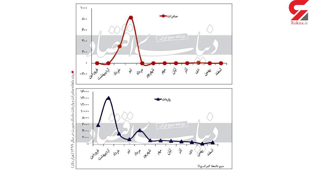 واردات ماسک به ایران 8 برابر صادرات آن بوده است + اسامی کشورها
