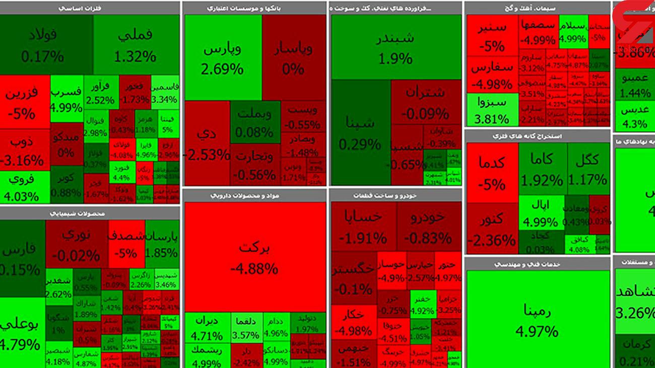 بورس امروز در نخستین روز هفته با رشد آغاز شد + جدول نمادها
