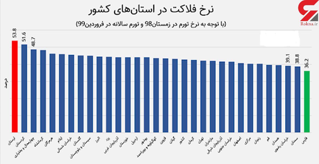 افزایش نرخ فلاکت دربوشهر