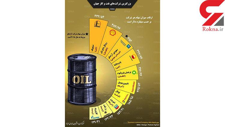 بزرگترین شرکتهای نفت و گاز جهان را بشناسید + اینفوگرافیک