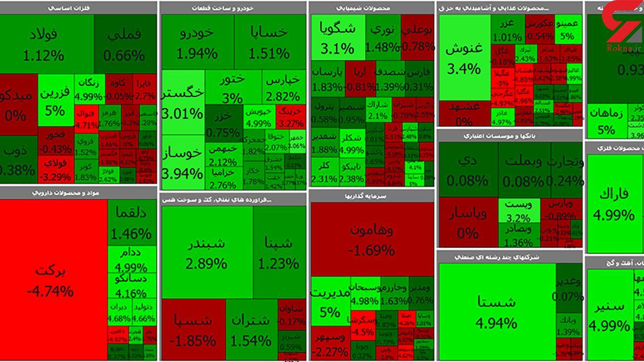 بورس امروز با رشد شکننده شروع کرد / شستا پس از چند روز سبز شد + جدول نمادها