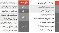 معرف برترین گل زن ها و پاس گل دهنده های لیگ برتر فوتبال +جدول