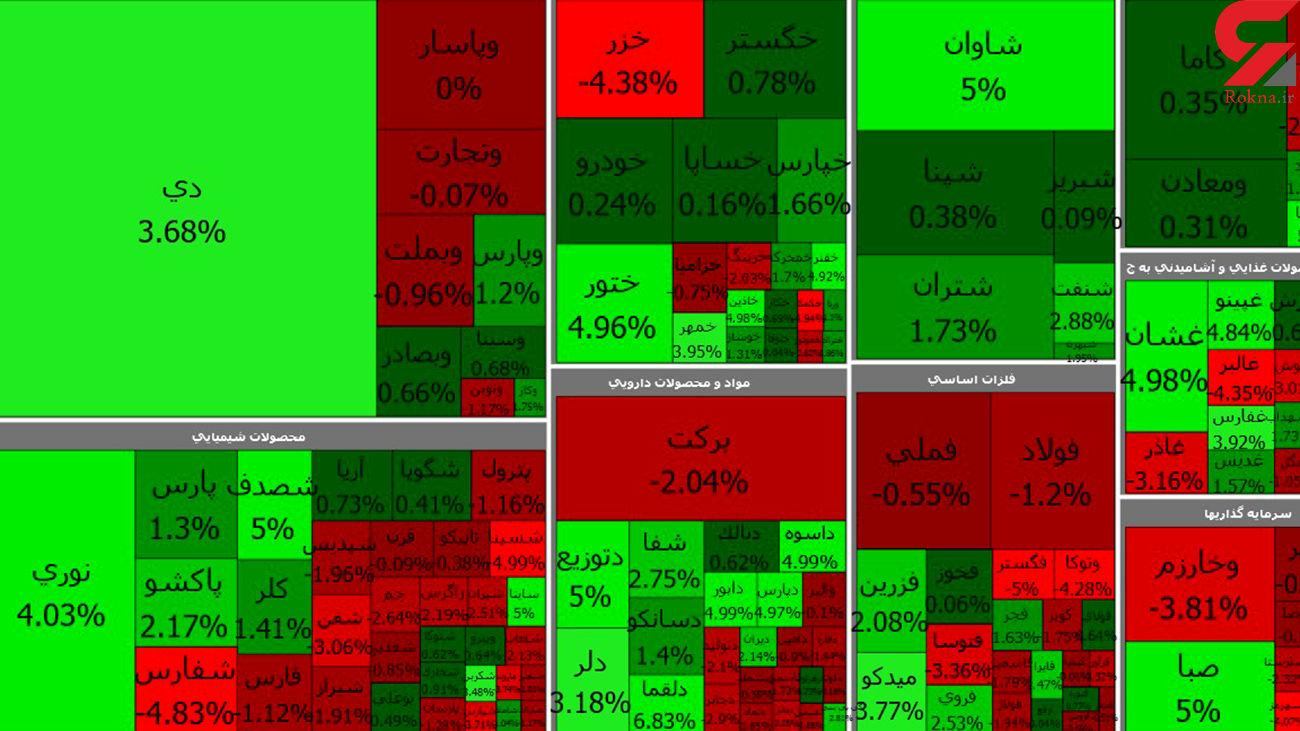 بورس امروز آخرین روز معاملاتی هفته در مسیر نزولی + جدول نمادها